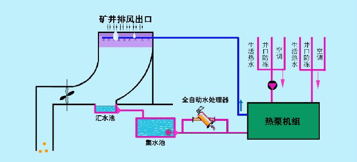 废热回收利用技术1